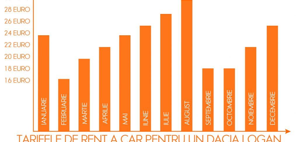 Care este nivelul preturilor de rent a car in decursul unui an de zile
